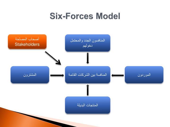 Six-Forces Model