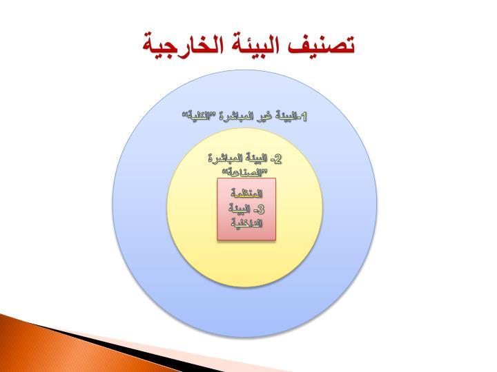 تصنيف البيئة الخارجية