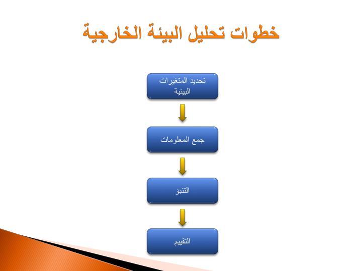خطوات تحليل البيئة الخارجية