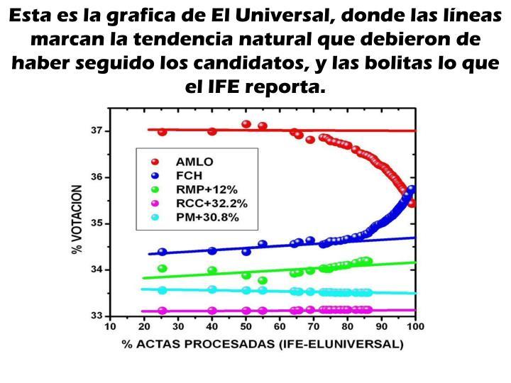 Esta es la grafica de El Universal, donde las líneas marcan la tendencia natural que debieron de haber seguido los candidatos, y las bolitas lo que el IFE reporta.