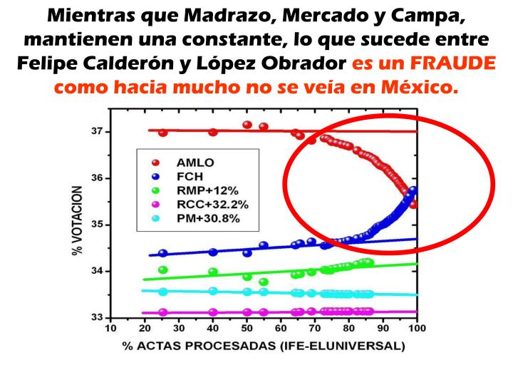 Mientras que Madrazo, Mercado y Campa, mantienen una constante, lo que sucede entre Felipe Calderón y López Obrador