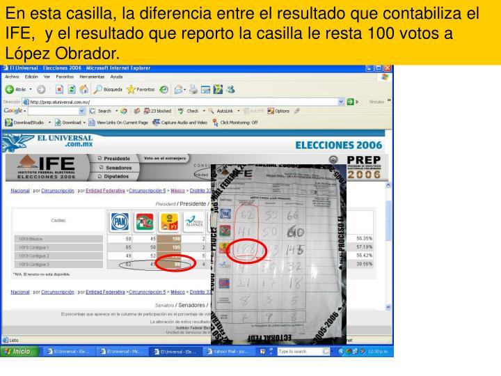En esta casilla, la diferencia entre el resultado que contabiliza el IFE,  y el resultado que reporto la casilla le resta 100 votos a López Obrador.