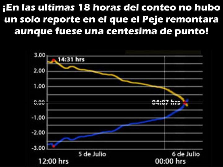 ¡En las ultimas 18 horas del conteo no hubo un solo reporte en el que el Peje remontara aunque fuese una centesima de punto!