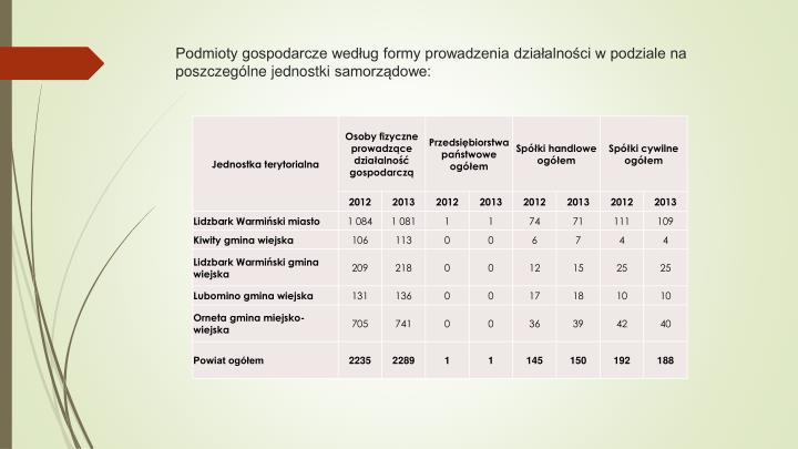 Podmioty gospodarcze według formy prowadzenia działalności w podziale na poszczególne jednostki
