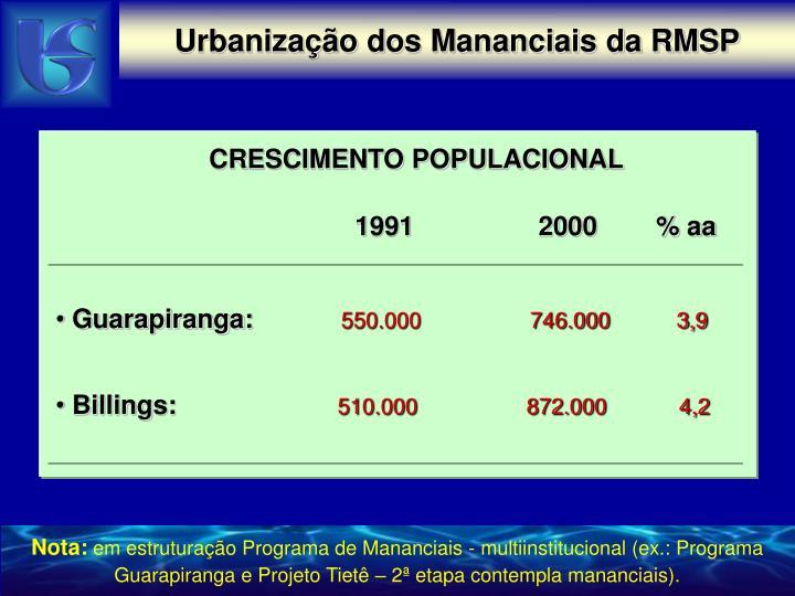 Urbanização dos Mananciais da RMSP