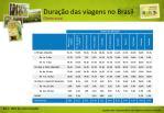 dura o das viagens no brasil cliente atual