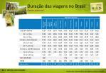 dura o das viagens no brasil cliente potencial