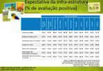 expectativa da infra estrutura de avalia o positiva cliente potencial
