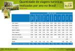 quantidade de viagens tur sticas realizadas por ano no brasil cliente atual
