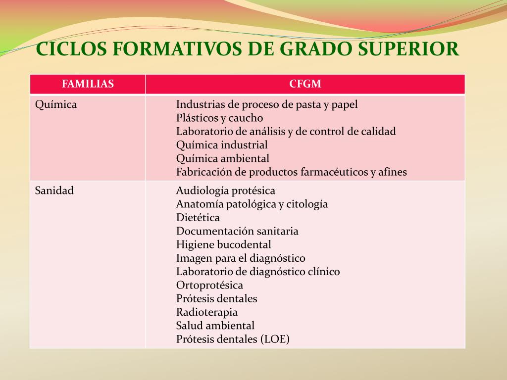 Ppt Formación Profesional Powerpoint Presentation Free