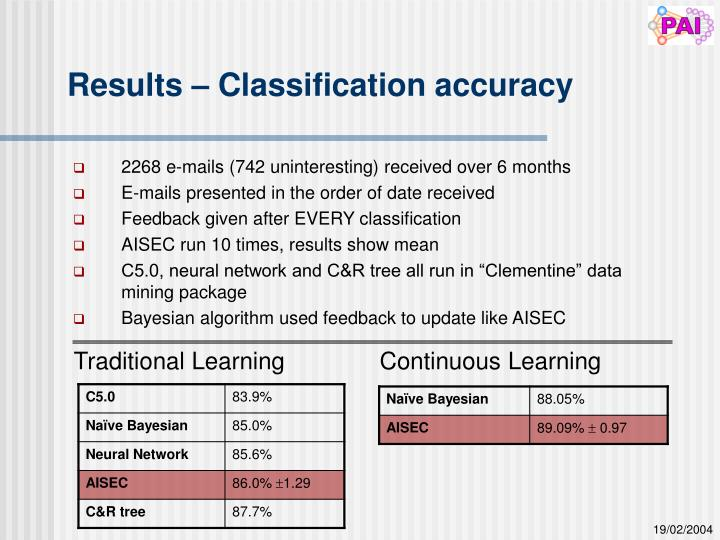 Results – Classification accuracy