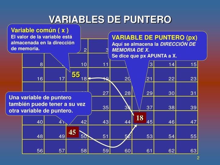 Variables de puntero