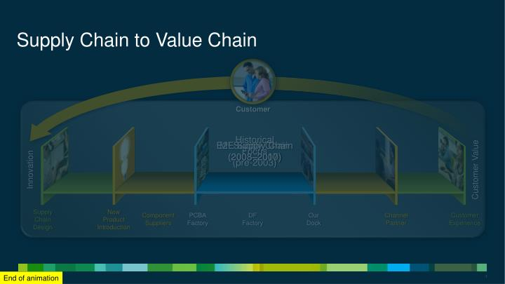 supply chain to value chain n.