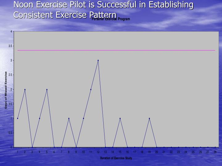 Noon Exercise Pilot is Successful in Establishing Consistent Exercise Pattern