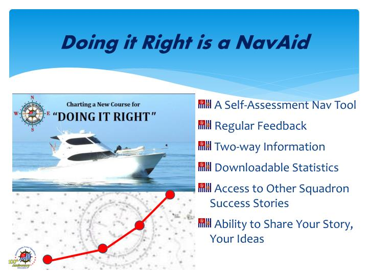 Doing it Right is a NavAid