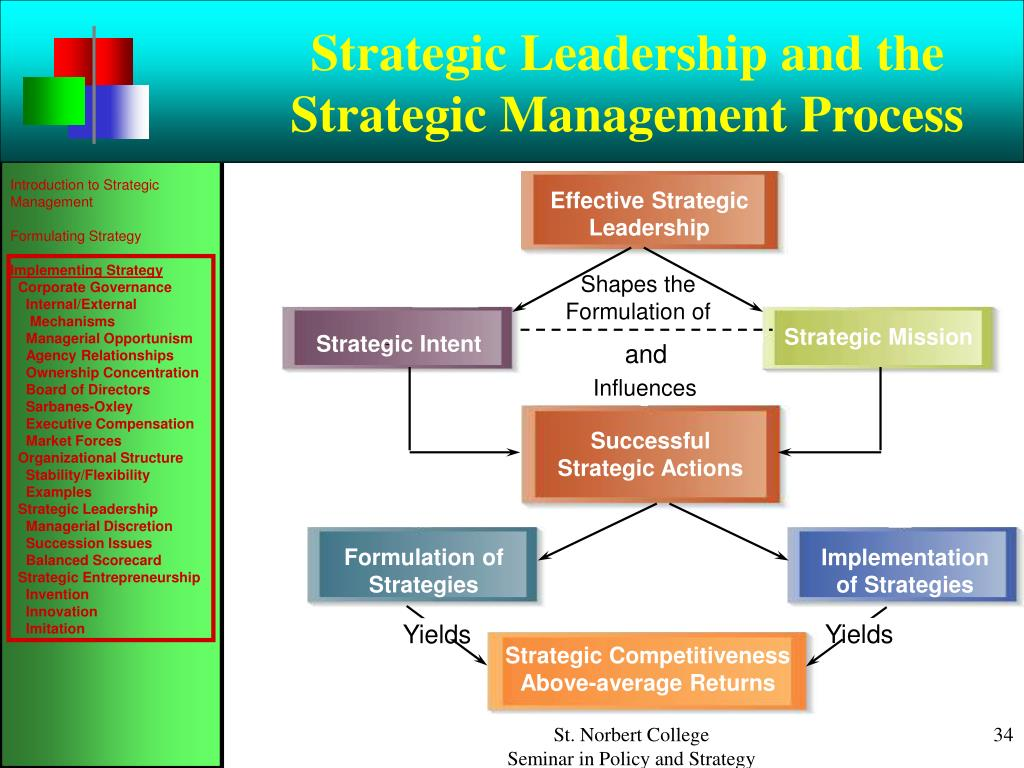 Strategy implementation process