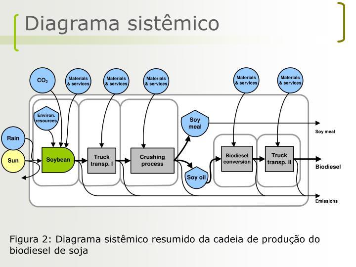 Diagrama sistêmico