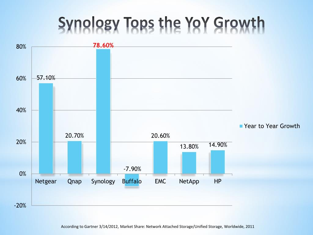 PPT - About Synology PowerPoint Presentation - ID:5301699