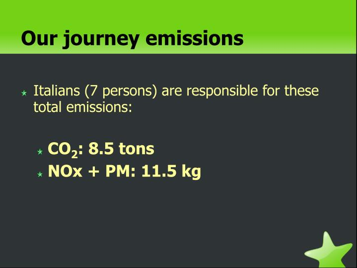 Our journey emissions