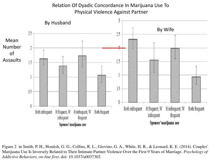 Relation Of Dyadic Concordance In Marijuana Use To