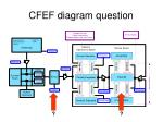 cfef diagram question