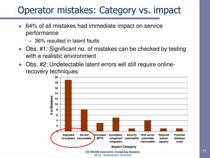 Operator mistakes: Category vs. impact