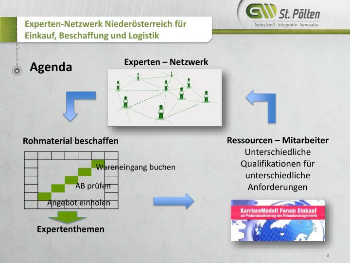 Experten netzwerk nieder sterreich f r einkauf beschaffung und logistik1