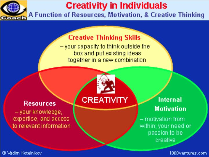 CREATIVITY: A MULTI FACETED CONSTRUCT