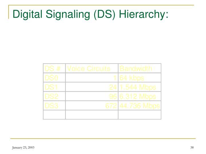 Digital Signaling (DS) Hierarchy: