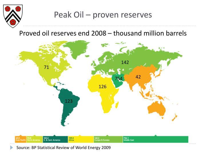 Peak Oil – proven reserves