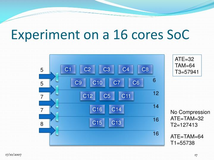 Experiment on a 16 cores SoC