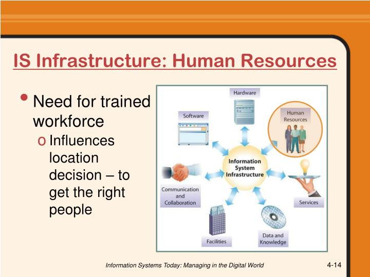 IS Infrastructure: Human Resources