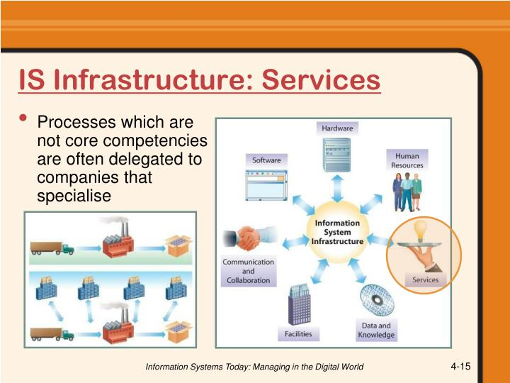IS Infrastructure: Services