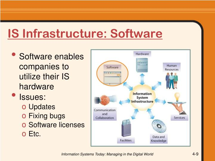 IS Infrastructure: Software