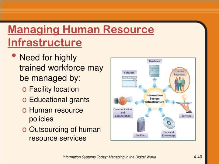 Managing Human Resource Infrastructure