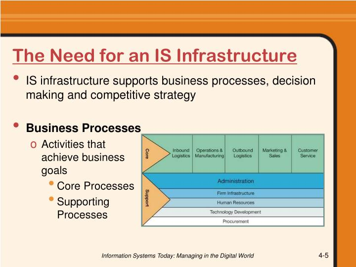 The Need for an IS Infrastructure