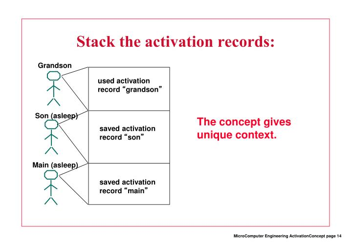 Stack the activation records: