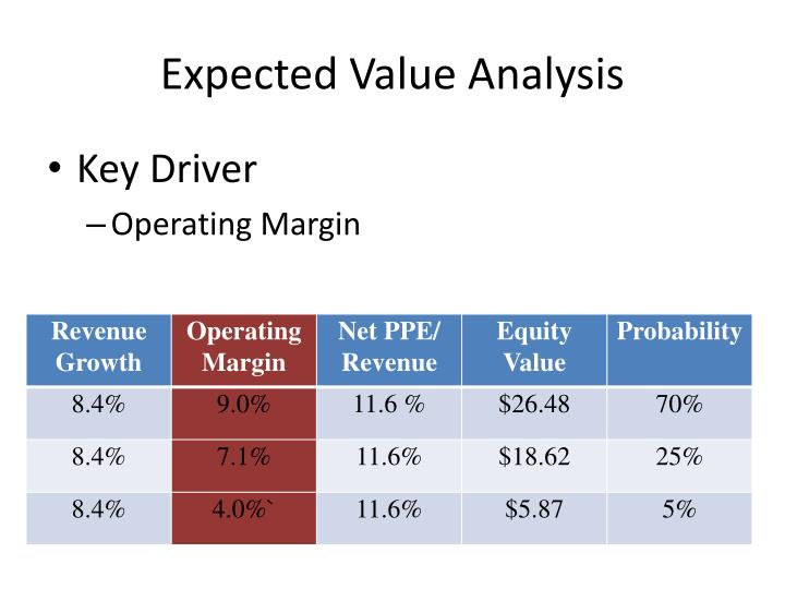 Expected Value Analysis
