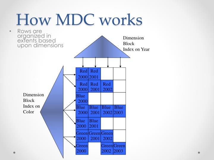 How MDC works