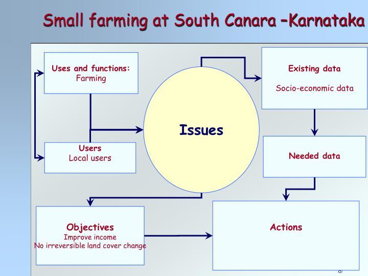 Small farming at South Canara –Karnataka