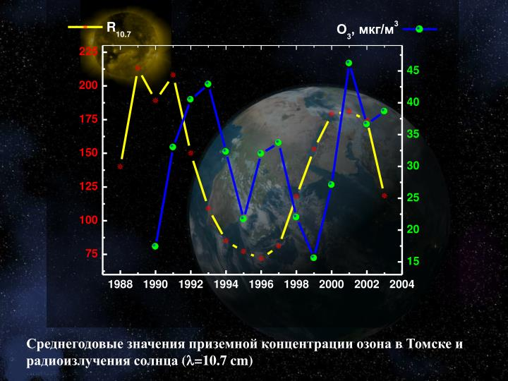 Среднегодовые значения приземной концентрации озона в Томске и радиоизлучения солнца
