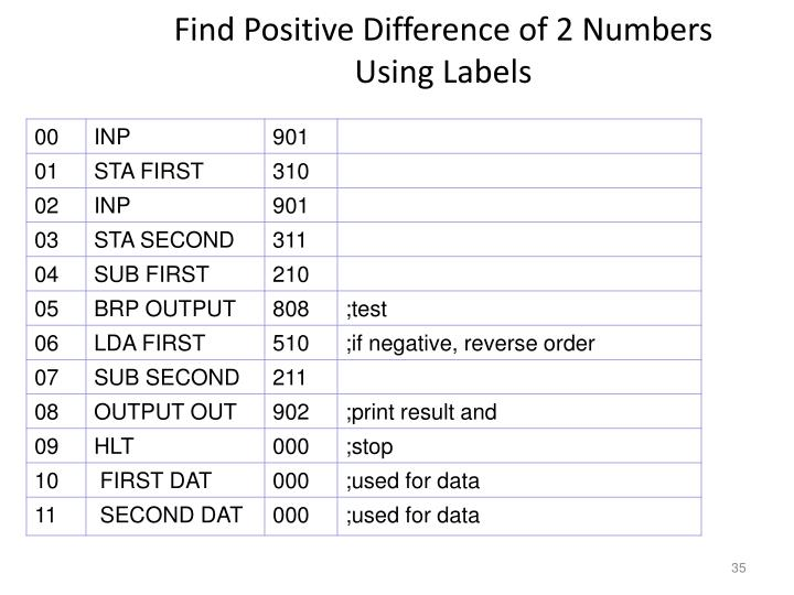 Find Positive Difference of 2 Numbers