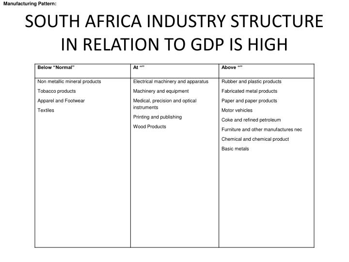 South africa industry structure in relation to gdp is high