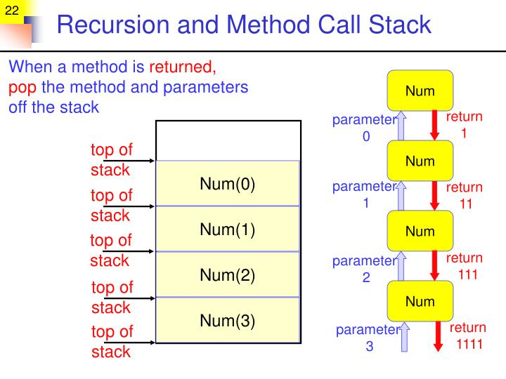 Recursion and Method Call Stack