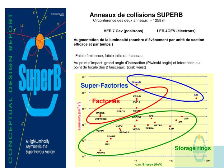 Anneaux de collisions SUPERB