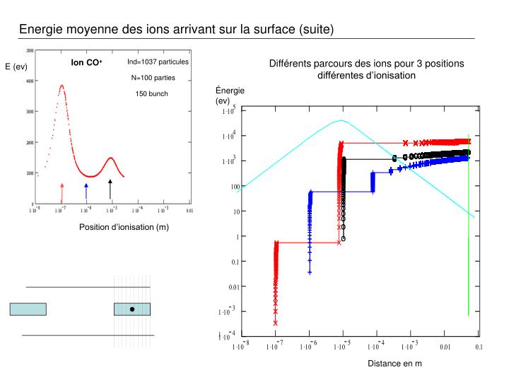 Energie moyenne des ions arrivant sur la surface (suite)