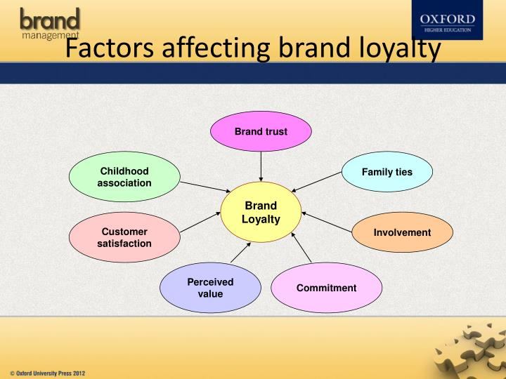 factors affecting brand loyalty towards fermented