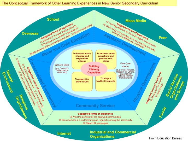 The Conceptual Framework of Other Learning Experiences in New Senior Secondary Curriculum