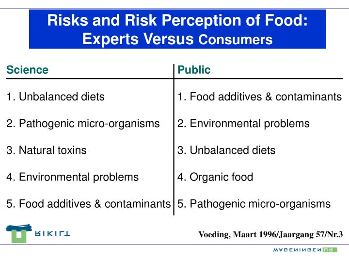 Risks and Risk Perception of Food: