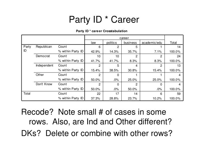 Party ID * Career